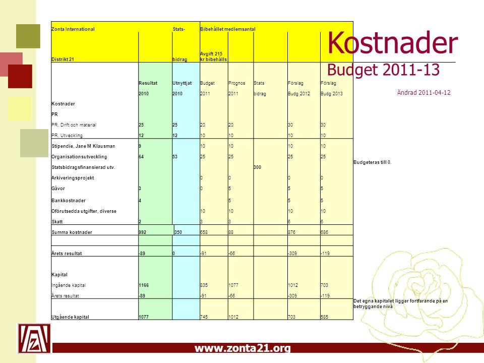 www.zonta21.org Zonta International Stats-Bibehållet medlemsantal Distrikt 21 bidrag Avgift 215 kr bibehålls ResultatUtnyttjatBudgetPrognosStatsFörsla