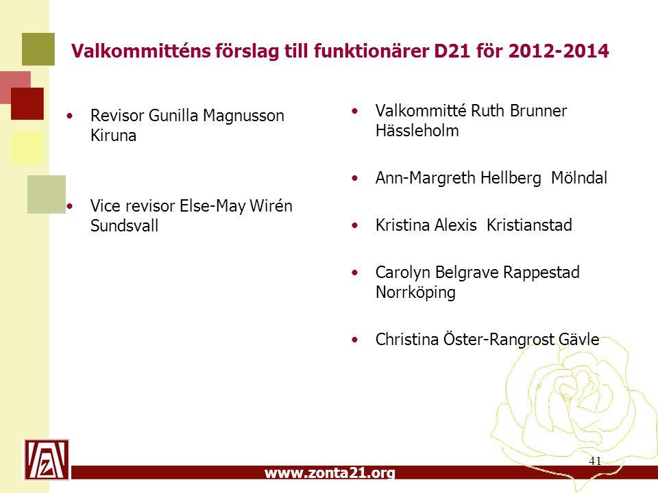 www.zonta21.org Valkommitténs förslag till funktionärer D21 för 2012-2014 41 Revisor Gunilla Magnusson Kiruna Vice revisor Else-May Wirén Sundsvall Va