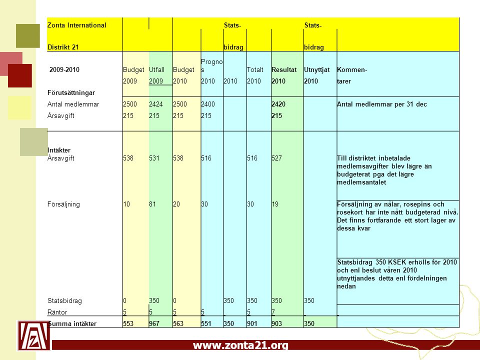www.zonta21.org Budget 2012 - 2013 Budgeten beräknas på 2 500 medlemmar Antalet medlemmar den 31/12 2010 var 2 420 Budgeten baseras på en oförändrad medlemsavgift 215 SEK Investering i hemsidan 50 kSEK per år Satsning på PR 40 kSEK per år Resebidrag till Convention 2012 kompletteras med stimulansbidrag Vid utgången av räkenskapsåret bör kapitalet motsvara 50% av årets medlemsavgifter SH 2011-03-08