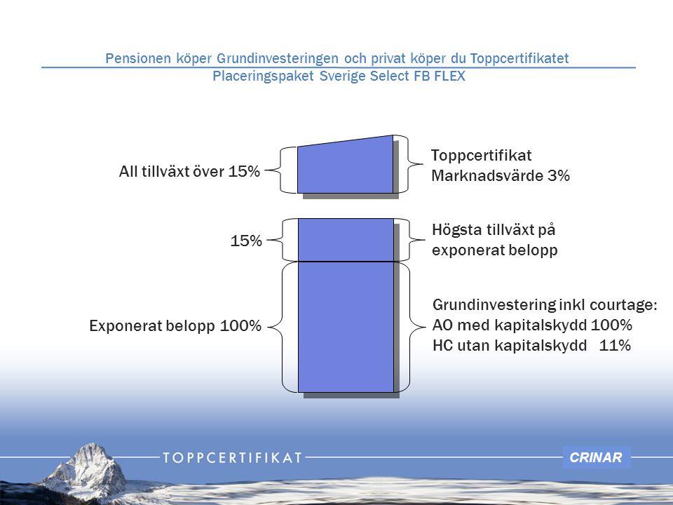 CRINAR Högsta tillväxt på exponerat belopp 15% Toppcertifikat Marknadsvärde 3% All tillväxt över 15% Grundinvestering inkl courtage: AO med kapitalskydd 100% HC utan kapitalskydd 11% Exponerat belopp 100% Pensionen köper Grundinvesteringen och privat köper du Toppcertifikatet Placeringspaket Sverige Select FB FLEX