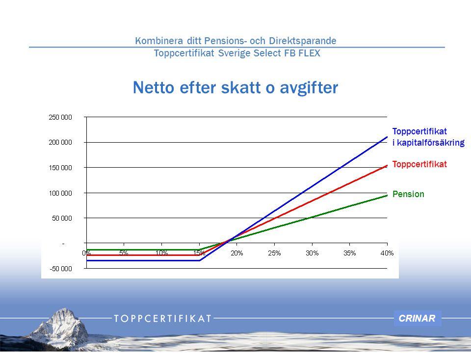 CRINAR Netto efter skatt o avgifter Kombinera ditt Pensions- och Direktsparande Toppcertifikat Sverige Select FB FLEX Toppcertifikat i kapitalförsäkring Toppcertifikat Pension