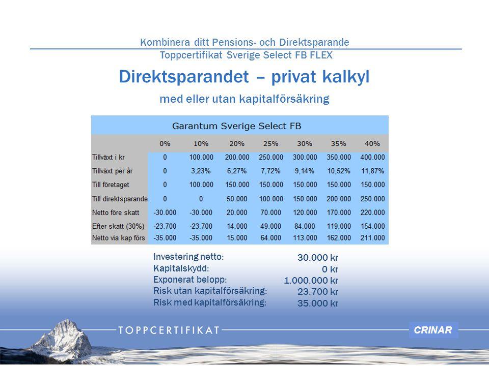 CRINAR Pensionssparandets kalkyl Kombinera ditt Pensions- och Direktsparande Grundinvestering Sverige Select FB FLEX Investering netto: Kapitalskydd: Exponerat belopp: Risk: 110.000 kr 0 kr 1.000.000 kr 110.000 kr Investering netto: Kapitalskydd: Exponerat belopp: Risk: 1.000.000 kr 0 kr