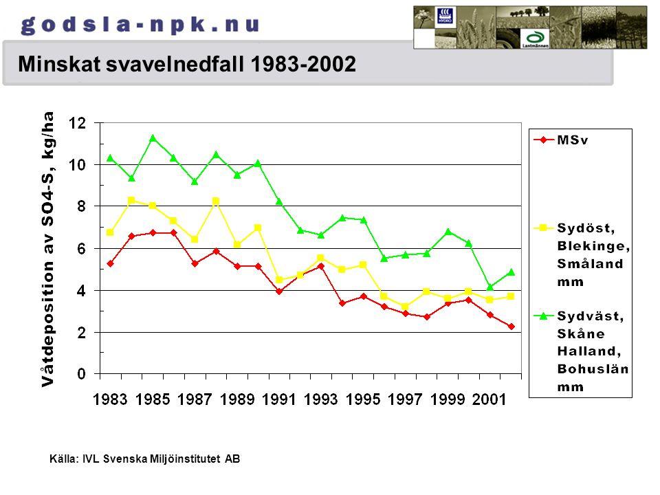 Våt+torrdeposition av svavel, inklusive havssalt 199119962002 kg S/ha En minskning från 1991 till 2002 med ca 7 kg S/ha i sydvästra Sverige Källa; SMHI, www.smhi.se/ klimat o miljö/atmosfärskemi www.smhi.se