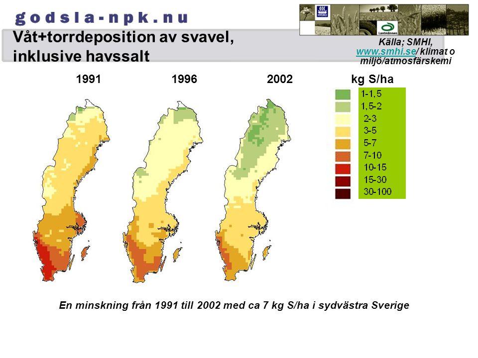 Våt+torrdeposition av svavel, inklusive havssalt 199119962002 kg S/ha En minskning från 1991 till 2002 med ca 7 kg S/ha i sydvästra Sverige Källa; SMH