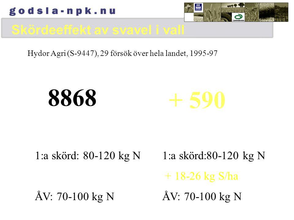 Svaveleffekter till vall Hydor Agri (S-9447), 29 försök över hela landet, 1995-97 Svavelsalpeter till 1:a skörd ökade totala skörden med 7% eller 590 kg  Kostnad för svavelgödsling50-80 kr R Värde av skördeökning>600 kr