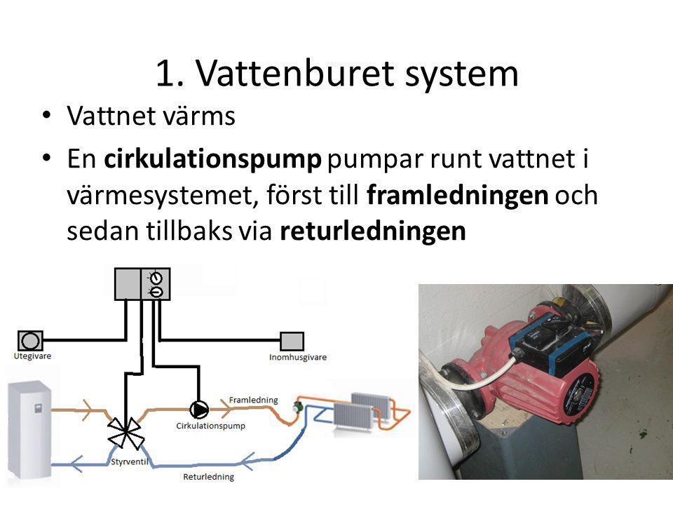 1. Vattenburet system Vattnet värms En cirkulationspump pumpar runt vattnet i värmesystemet, först till framledningen och sedan tillbaks via returledn