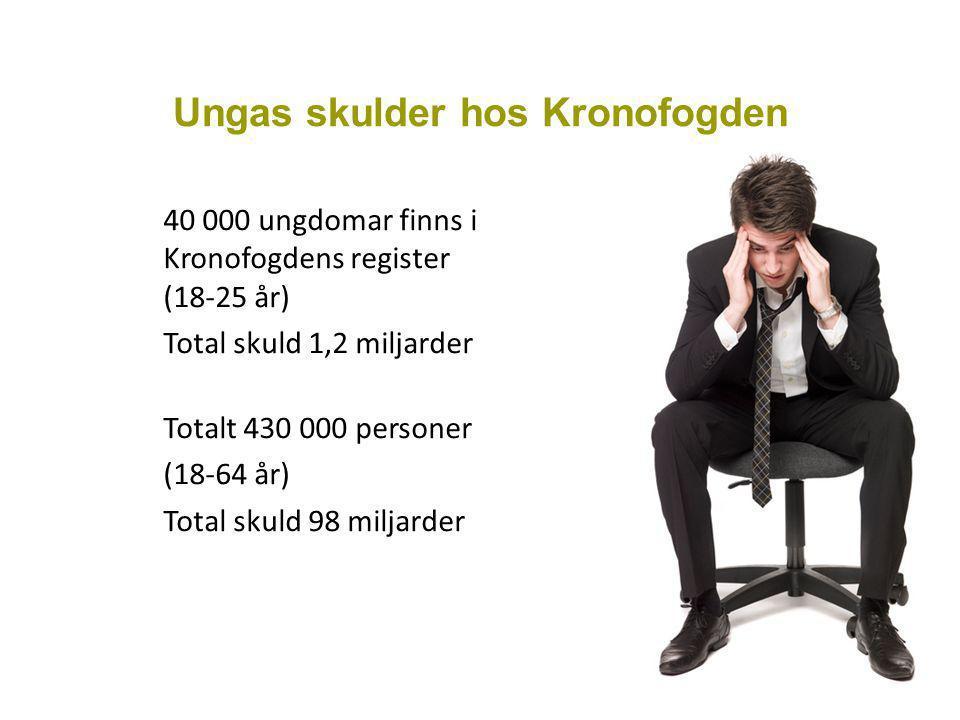 Ungas skulder hos Kronofogden 40 000 ungdomar finns i Kronofogdens register (18-25 år) Total skuld 1,2 miljarder Totalt 430 000 personer (18-64 år) Total skuld 98 miljarder
