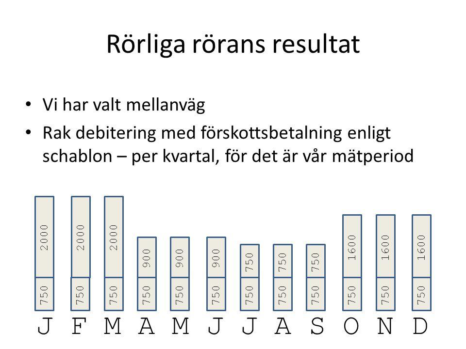 Rörliga rörans resultat Vi har valt mellanväg Rak debitering med förskottsbetalning enligt schablon – per kvartal, för det är vår mätperiod J F M A M J J A S O N D 750 2000 750 900 750 1600 2000 900