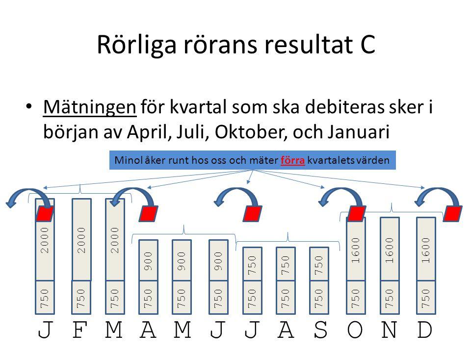 Rörliga rörans resultat C Mätningen för kvartal som ska debiteras sker i början av April, Juli, Oktober, och Januari J F M A M J J A S O N D 750 2000 750 900 750 1600 2000 900 Minol åker runt hos oss och mäter förra kvartalets värden