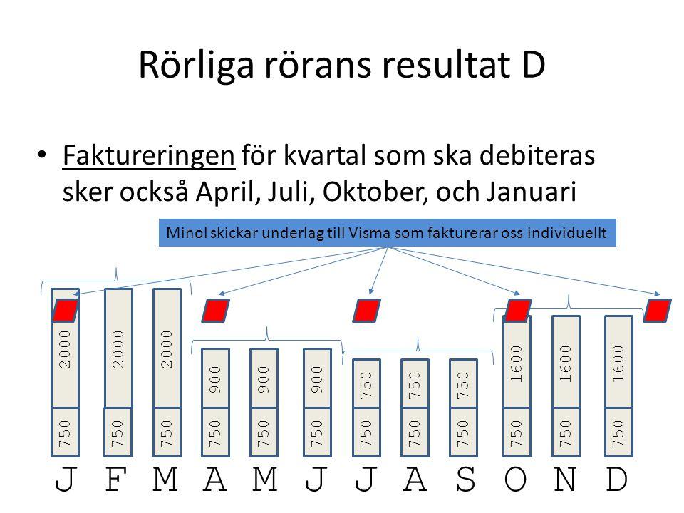 Rörliga rörans resultat D Faktureringen för kvartal som ska debiteras sker också April, Juli, Oktober, och Januari J F M A M J J A S O N D 750 2000 750 900 750 1600 2000 900 Minol skickar underlag till Visma som fakturerar oss individuellt
