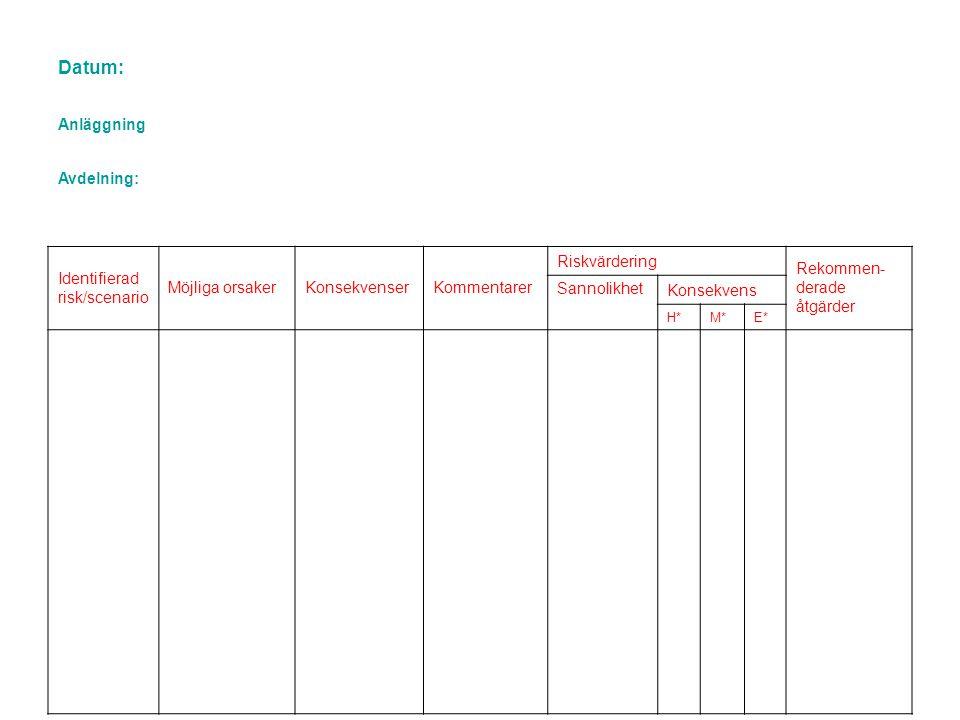 Datum: Anläggning Avdelning: Identifierad risk/scenario Möjliga orsakerKonsekvenserKommentarer Riskvärdering Rekommen- derade åtgärder Sannolikhet Kon