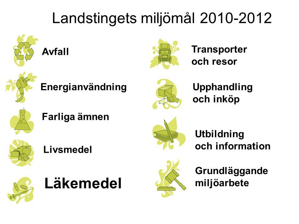 Landstingets miljömål 2010-2012 Avfall Energianvändning Farliga ämnen Läkemedel Upphandling och inköp Livsmedel Utbildning och information Transporter