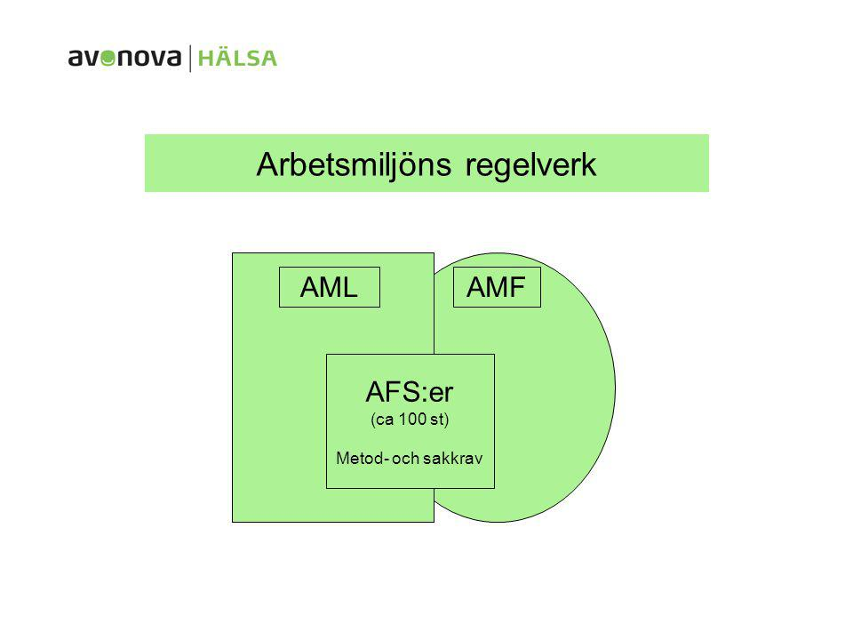 Arbetsmiljöns regelverk AMLAMF AFS:er (ca 100 st) Metod- och sakkrav