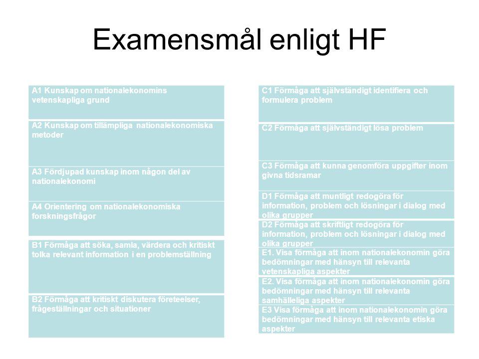 Examensmål enligt HF A1 Kunskap om nationalekonomins vetenskapliga grund A2 Kunskap om tillämpliga nationalekonomiska metoder A3 Fördjupad kunskap ino