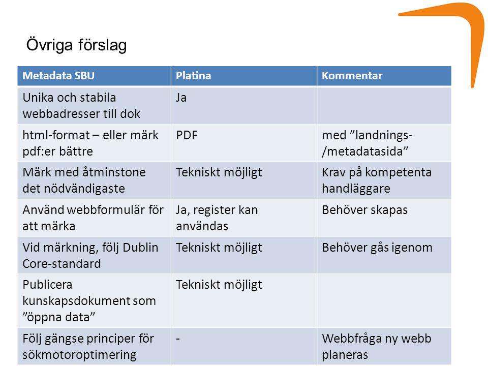 Övriga förslag Metadata SBUPlatinaKommentar Unika och stabila webbadresser till dok Ja html-format – eller märk pdf:er bättre PDFmed landnings- /metadatasida Märk med åtminstone det nödvändigaste Tekniskt möjligtKrav på kompetenta handläggare Använd webbformulär för att märka Ja, register kan användas Behöver skapas Vid märkning, följ Dublin Core-standard Tekniskt möjligtBehöver gås igenom Publicera kunskapsdokument som öppna data Tekniskt möjligt Följ gängse principer för sökmotoroptimering -Webbfråga ny webb planeras