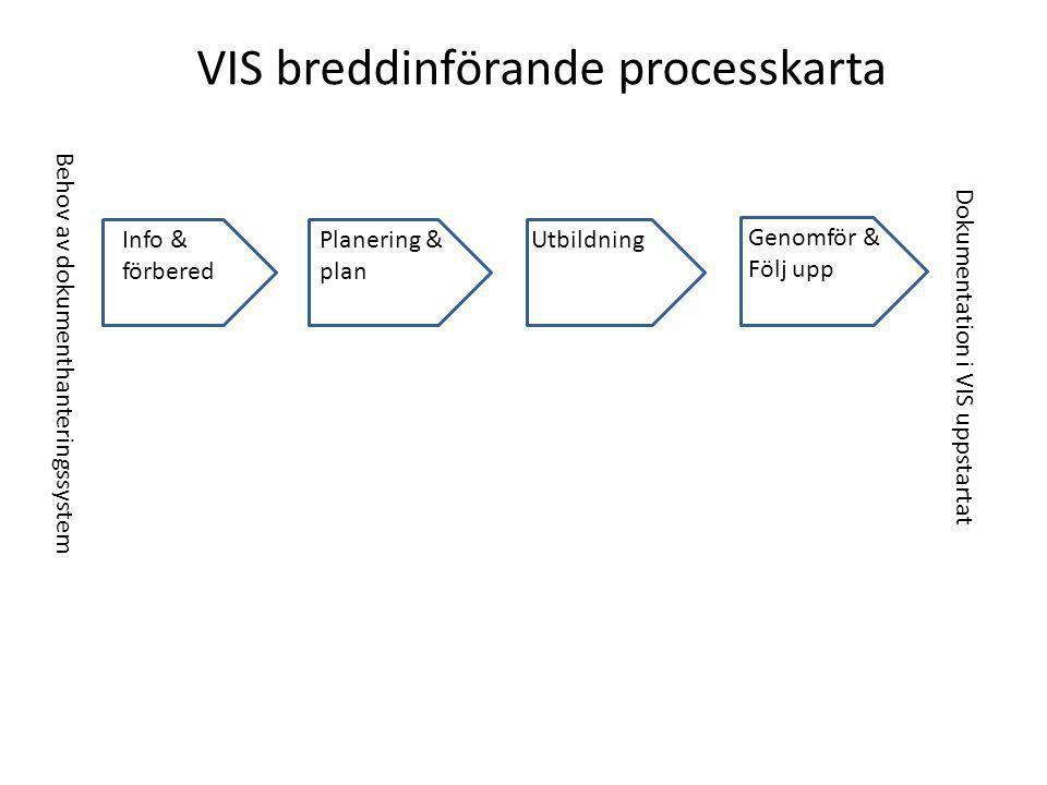 Info & förbered Planering & plan Utbildning Genomför & Följ upp VIS breddinförande processkarta Behov av dokumenthanteringssystem Dokumentation i VIS uppstartat