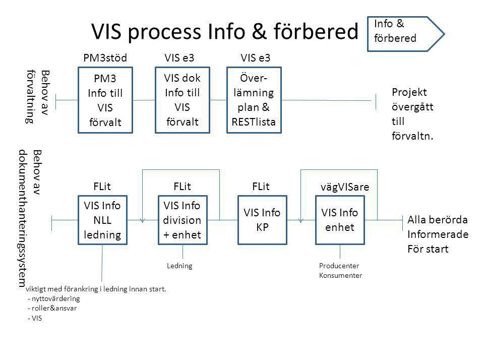 Info & förbered VIS process Info & förbered VIS Info NLL ledning VIS Info division + enhet VIS Info KP VIS Info enhet Alla berörda Informerade För sta