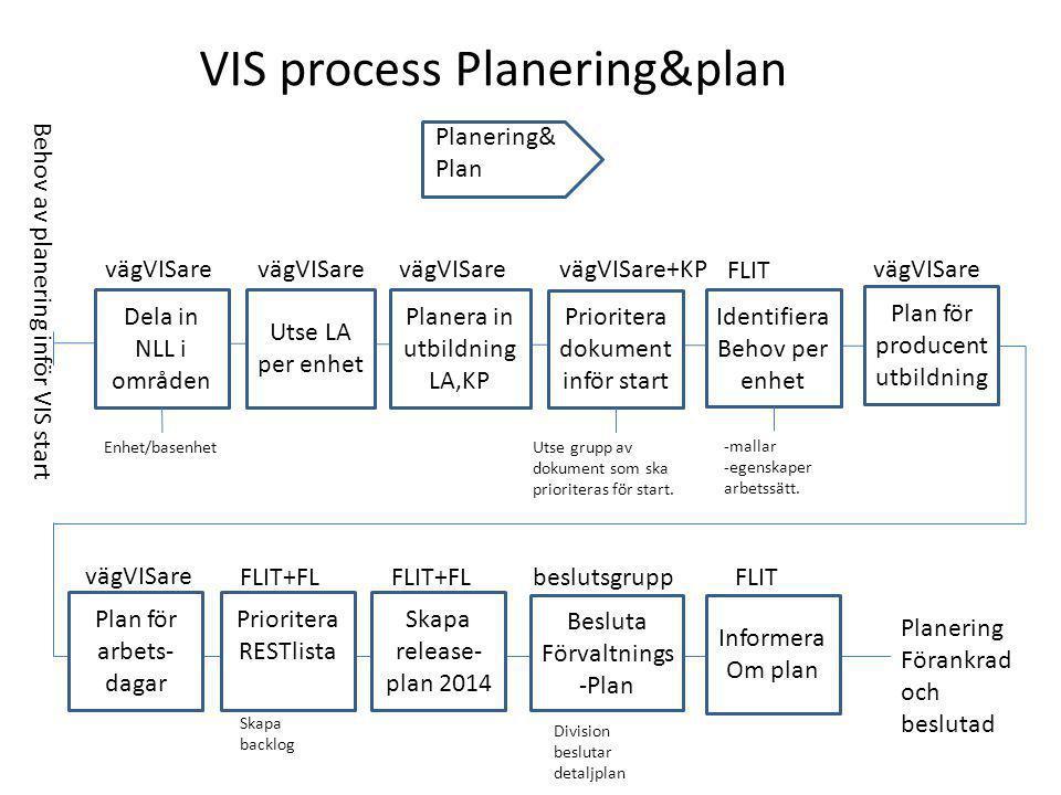 Planering& Plan VIS process Planering&plan Dela in NLL i områden Utse LA per enhet Planera in utbildning LA,KP Prioritera dokument inför start vägVISare vägVISare+KP Enhet/basenhetUtse grupp av dokument som ska prioriteras för start.