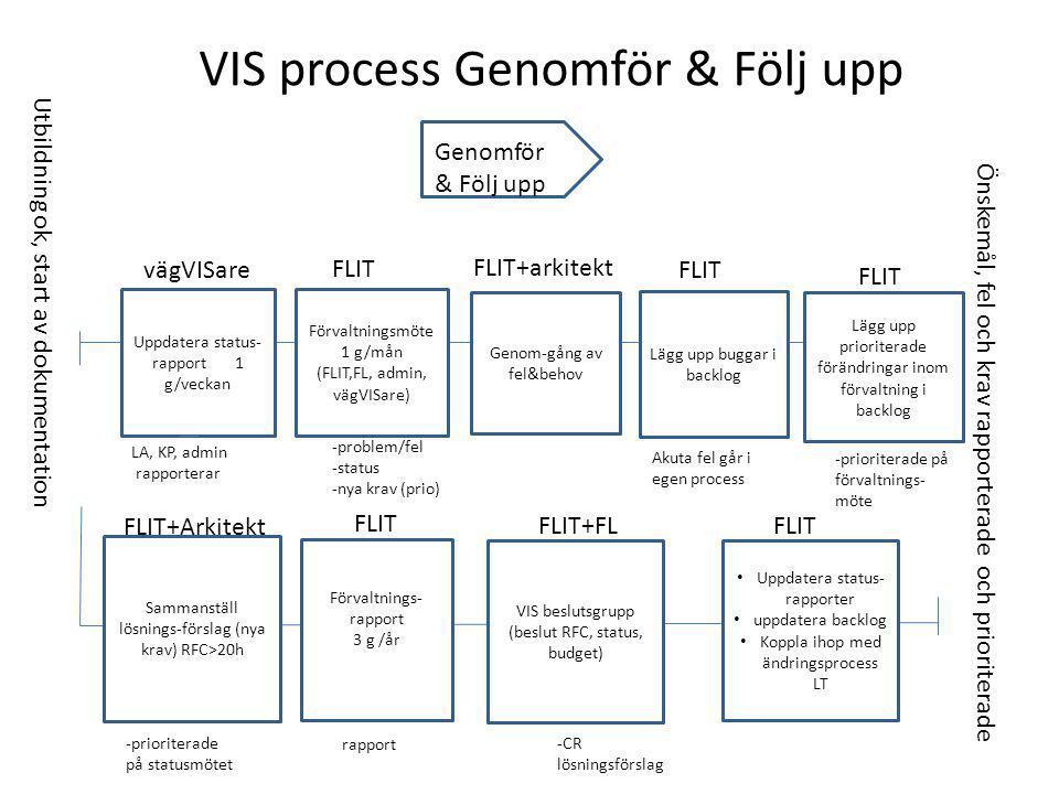 Genomför & Följ upp VIS process Genomför & Följ upp Uppdatera status- rapport 1 g/veckan Förvaltningsmöte 1 g/mån (FLIT,FL, admin, vägVISare) Förvaltnings- rapport 3 g /år Genom-gång av fel&behov FLIT vägVISare FLIT FLIT+arkitekt LA, KP, admin rapporterar Utbildning ok, start av dokumentation -problem/fel -status -nya krav (prio) rapport Lägg upp prioriterade förändringar inom förvaltning i backlog Sammanställ lösnings-förslag (nya krav) RFC>20h -prioriterade på förvaltnings- möte -prioriterade på statusmötet VIS beslutsgrupp (beslut RFC, status, budget) Uppdatera status- rapporter uppdatera backlog Koppla ihop med ändringsprocess LT Önskemål, fel och krav rapporterade och prioriterade FLIT+FLFLIT FLIT+Arkitekt FLIT Lägg upp buggar i backlog FLIT -CR lösningsförslag Akuta fel går i egen process