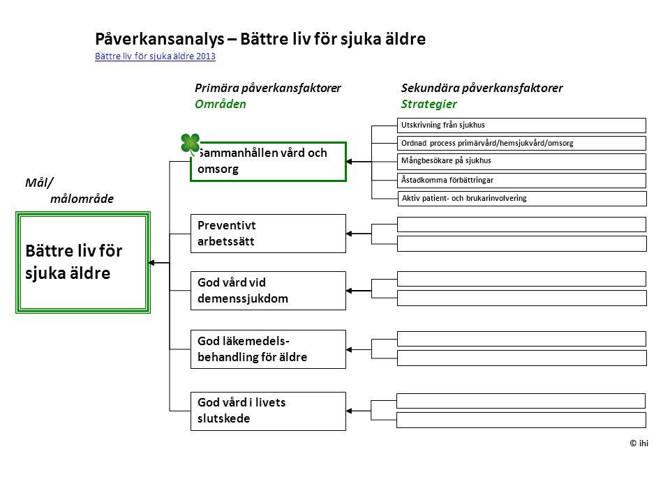 Preventivt arbetssätt Mål/ målområde Åstadkomma förbättringar Påverkansanalys – Bättre liv för sjuka äldre Bättre liv för sjuka äldre 2013 Bättre liv