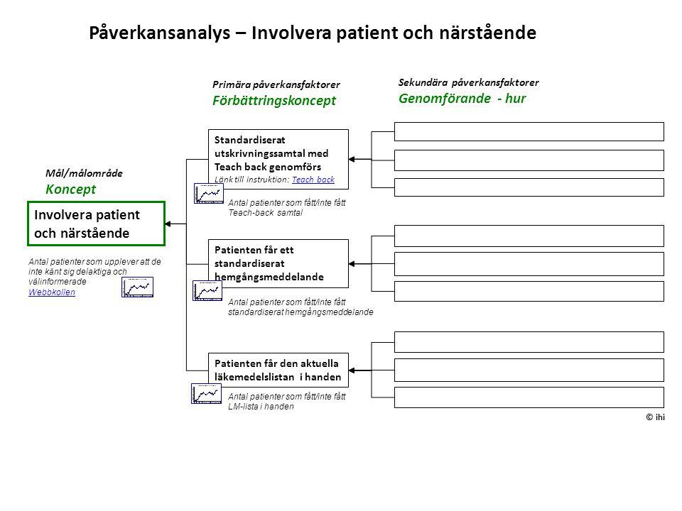 Mål/målområde Koncept Patienten får ett standardiserat hemgångsmeddelande Påverkansanalys – Involvera patient och närstående Involvera patient och när