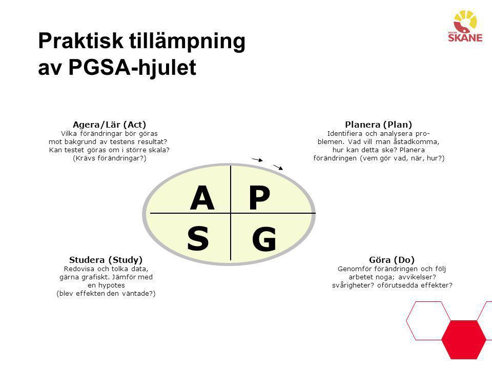 Praktisk tillämpning av PGSA-hjulet Agera/Lär (Act) Vilka förändringar bör göras mot bakgrund av testens resultat? Kan testet göras om i större skala?