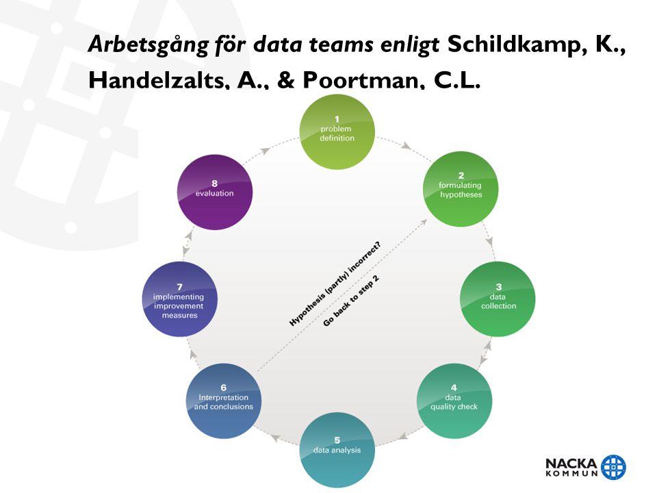 Arbetsgång för data teams enligt Schildkamp, K., Handelzalts, A., & Poortman, C.L.