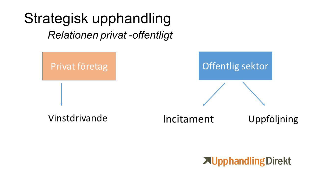 Strategisk upphandling Relationen privat -offentligt Privat företag Offentlig sektor Vinstdrivande Incitament Uppföljning