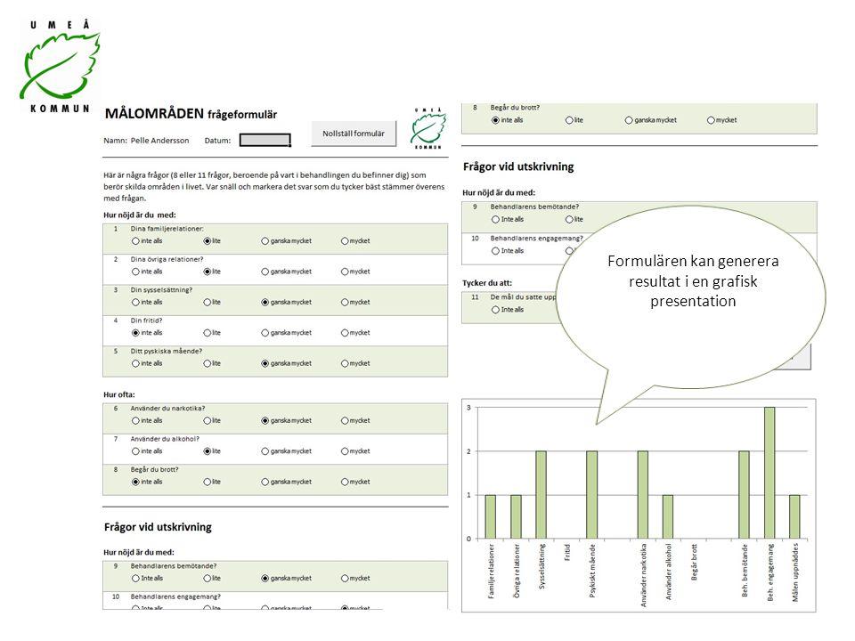 Formulären kan generera resultat i en grafisk presentation