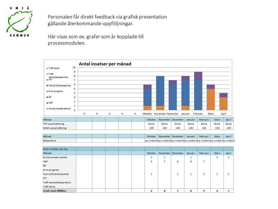 Personalen får direkt feedback via grafisk presentation gällande återkommande uppföljningar. Här visas som ex. grafer som är kopplade till processmodu