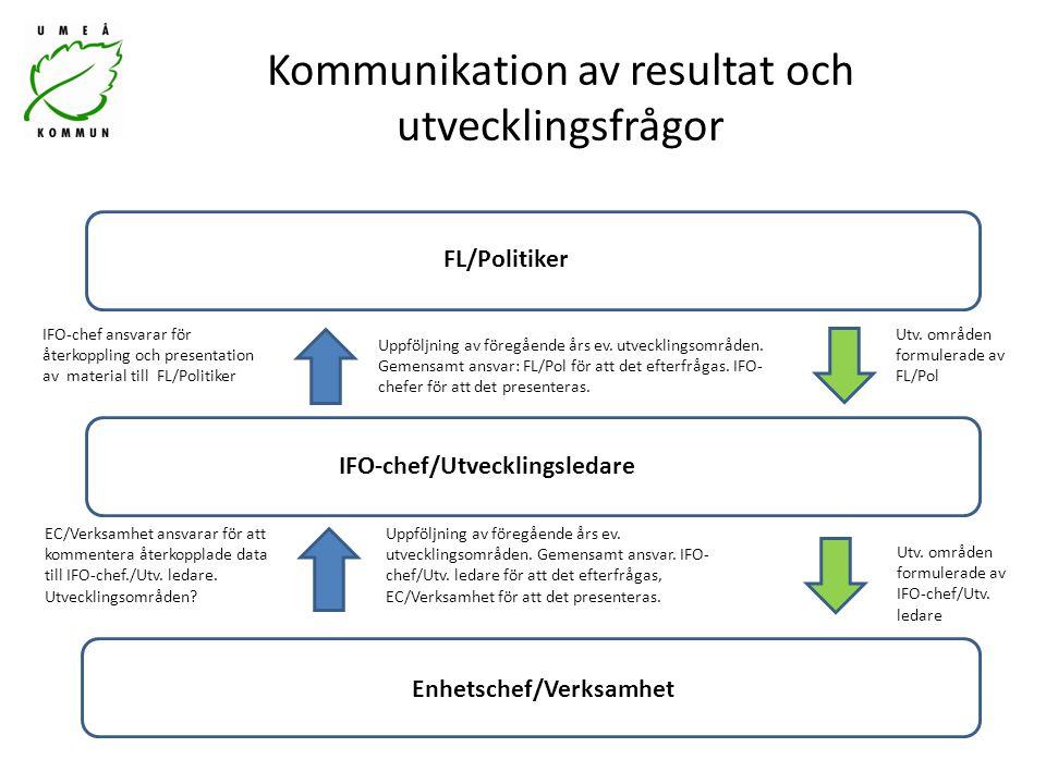 Kommunikation av resultat och utvecklingsfrågor EC/Verksamhet ansvarar för att kommentera återkopplade data till IFO-chef./Utv. ledare. Utvecklingsomr