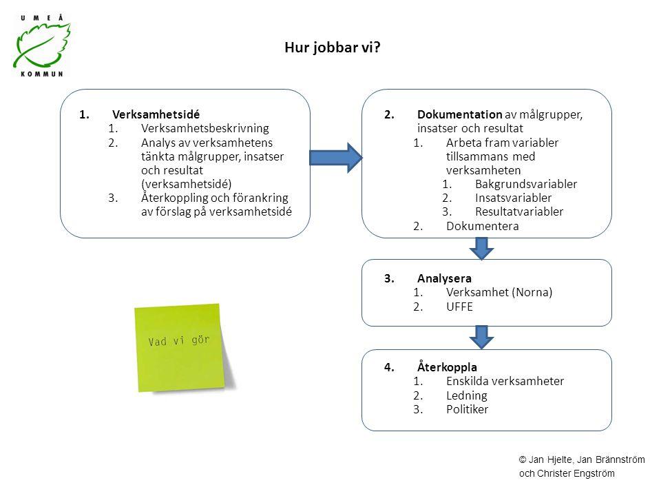 Hur jobbar vi? 1.Verksamhetsidé 1.Verksamhetsbeskrivning 2.Analys av verksamhetens tänkta målgrupper, insatser och resultat (verksamhetsidé) 3.Återkop