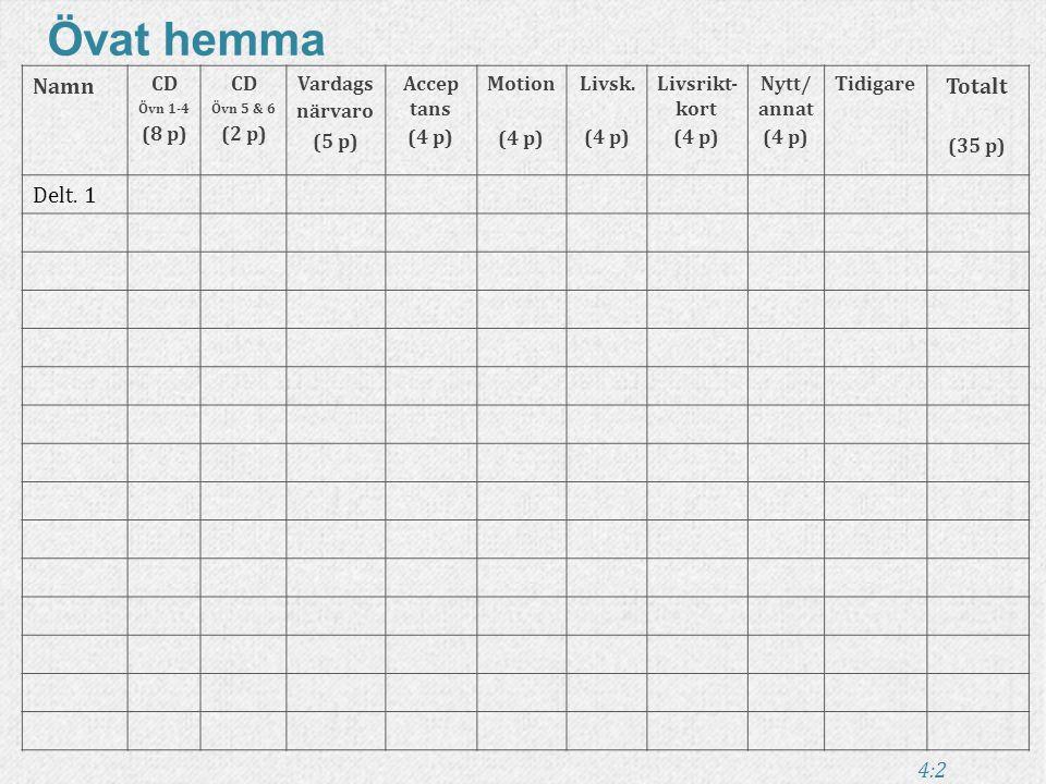 Övriga bra böcker som anknyter till kursen ➻ ➻ Vart du än går är du där - Jon Kabat-Zinn ➻ ➻ Minska din stress med meditation - Andries Kroese ➻ ➻ Makeovermani - Thomas Johansson ➻ ➻ Siddharta - Herman Hesse 51