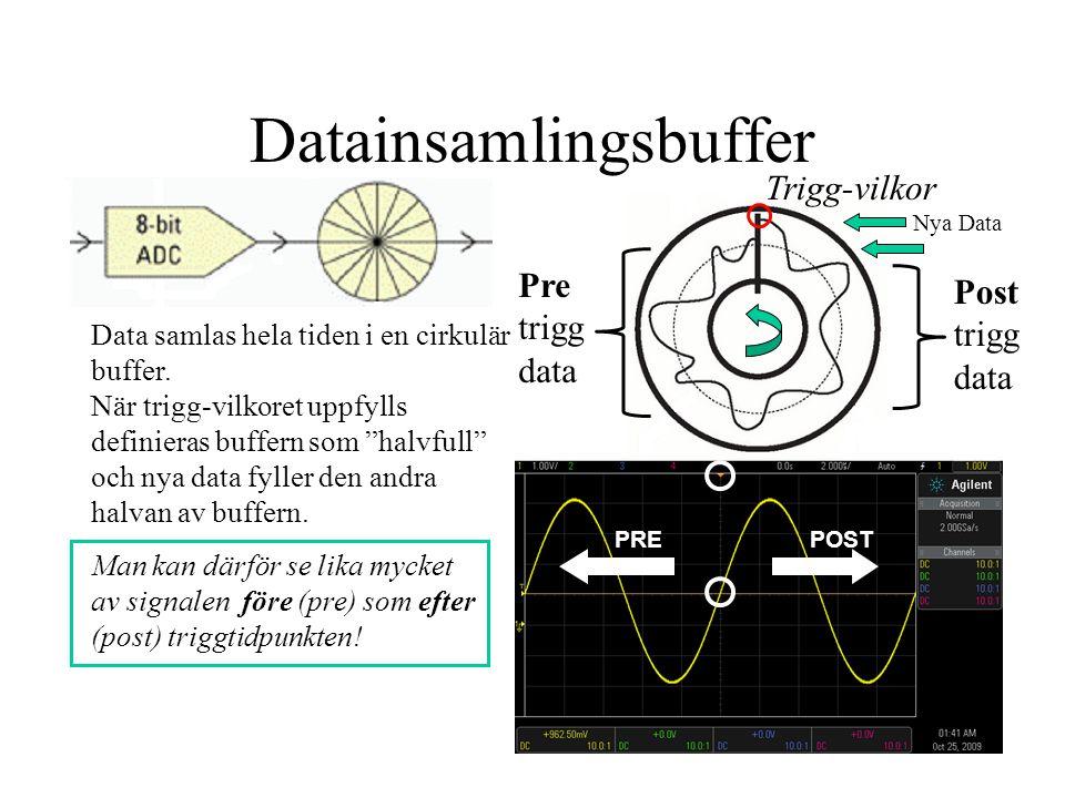 """Data samlas hela tiden i en cirkulär buffer. När trigg-vilkoret uppfylls definieras buffern som """"halvfull"""" och nya data fyller den andra halvan av buf"""