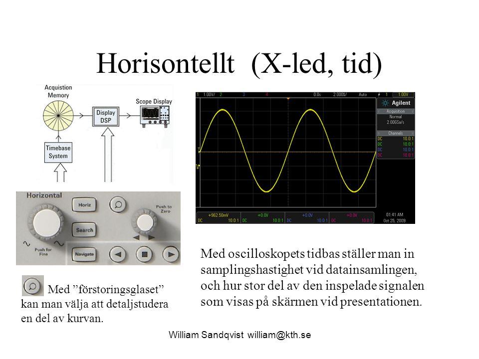 Horisontellt (X-led, tid) Med oscilloskopets tidbas ställer man in samplingshastighet vid datainsamlingen, och hur stor del av den inspelade signalen