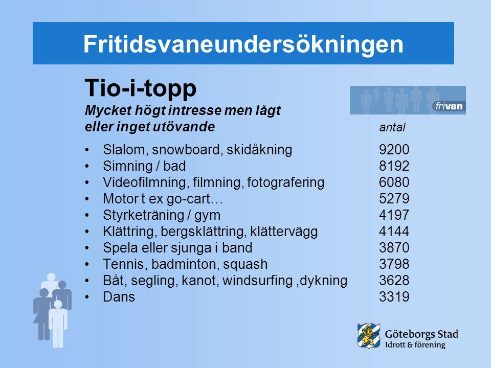 Fritidsvaneundersökningen Tio-i-topp Mycket högt intresse men lågt eller inget utövande antal Slalom, snowboard, skidåkning9200 Simning / bad8192 Vide