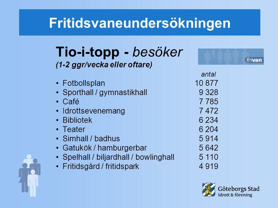 Fritidsvaneundersökningen Tio-i-topp - besöker (1-2 ggr/vecka eller oftare) antal Fotbollsplan10 877 Sporthall / gymnastikhall 9 328 Café 7 785 Idrott