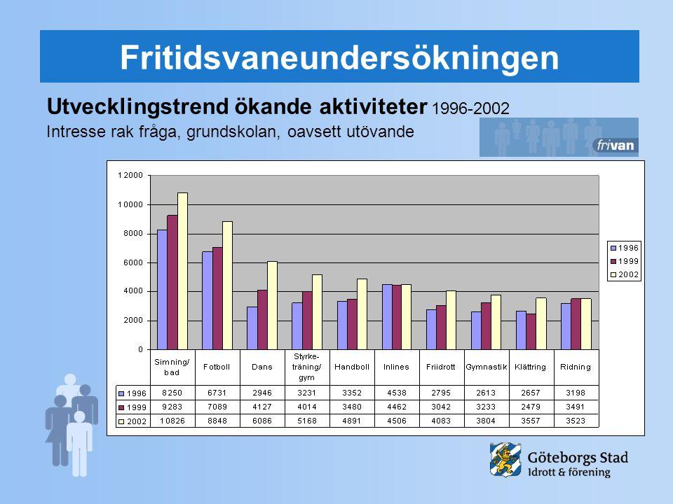 Fritidsvaneundersökningen Utvecklingstrend ökande aktiviteter 1996-2002 Intresse rak fråga, grundskolan, oavsett utövande