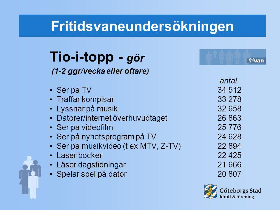 Fritidsvaneundersökningen Tio-i-topp - gör (1-2 ggr/vecka eller oftare) antal Ser på TV34 512 Träffar kompisar33 278 Lyssnar på musik32 658 Datorer/in
