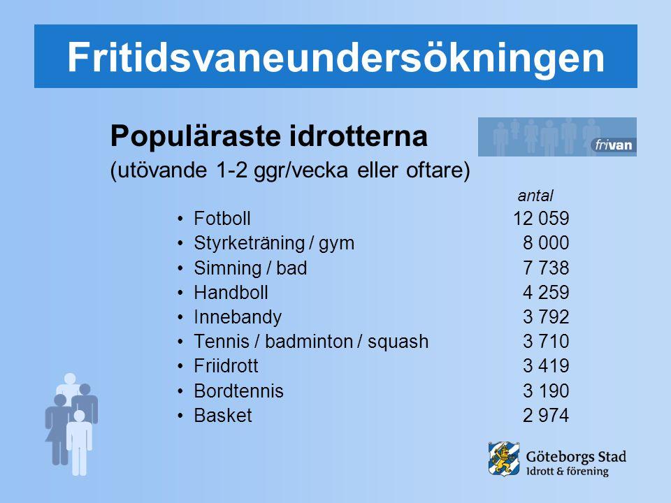 Fritidsvaneundersökningen Populäraste idrotterna (utövande 1-2 ggr/vecka eller oftare) antal Fotboll 12 059 Styrketräning / gym 8 000 Simning / bad 7