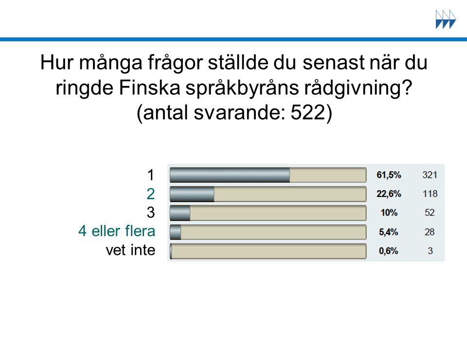 Hur många frågor ställde du senast när du ringde Finska språkbyråns rådgivning? (antal svarande: 522) 1 2 3 4 eller flera vet inte