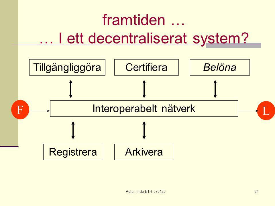 Peter linde BTH 07012524 FL Registrera Tillgängliggöra Arkivera CertifieraBelöna Interoperabelt nätverk framtiden … … I ett decentraliserat system