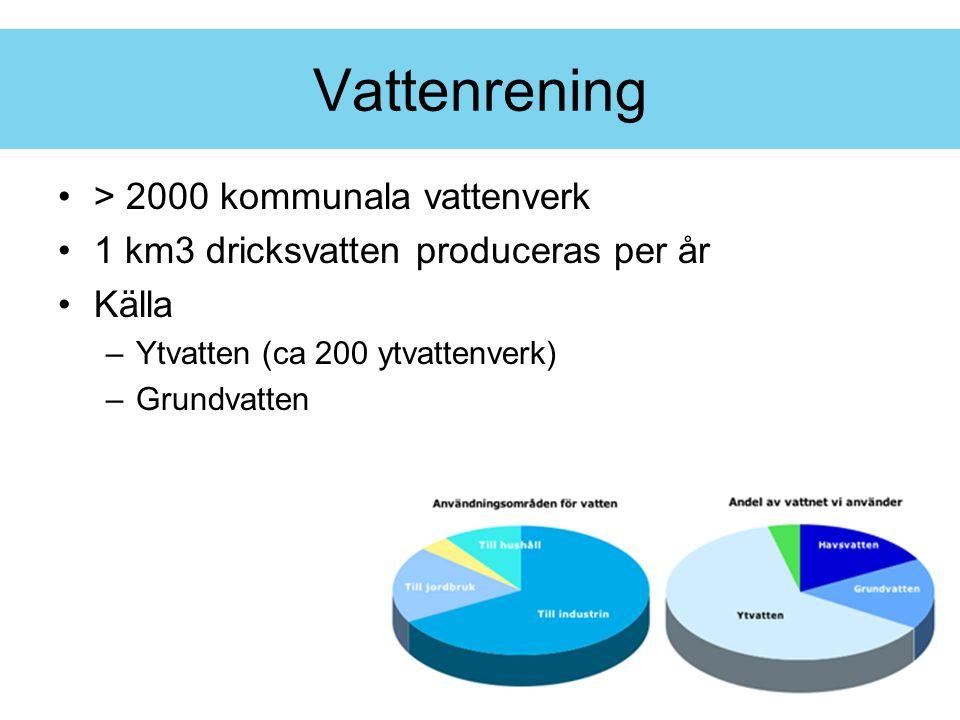 > 2000 kommunala vattenverk 1 km3 dricksvatten produceras per år Källa –Ytvatten (ca 200 ytvattenverk) –Grundvatten