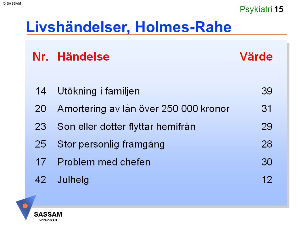 SASSAM Version 1.1 © SASSAM SASSAM Version 2.0 Psykiatri 15 Livshändelser, Holmes-Rahe