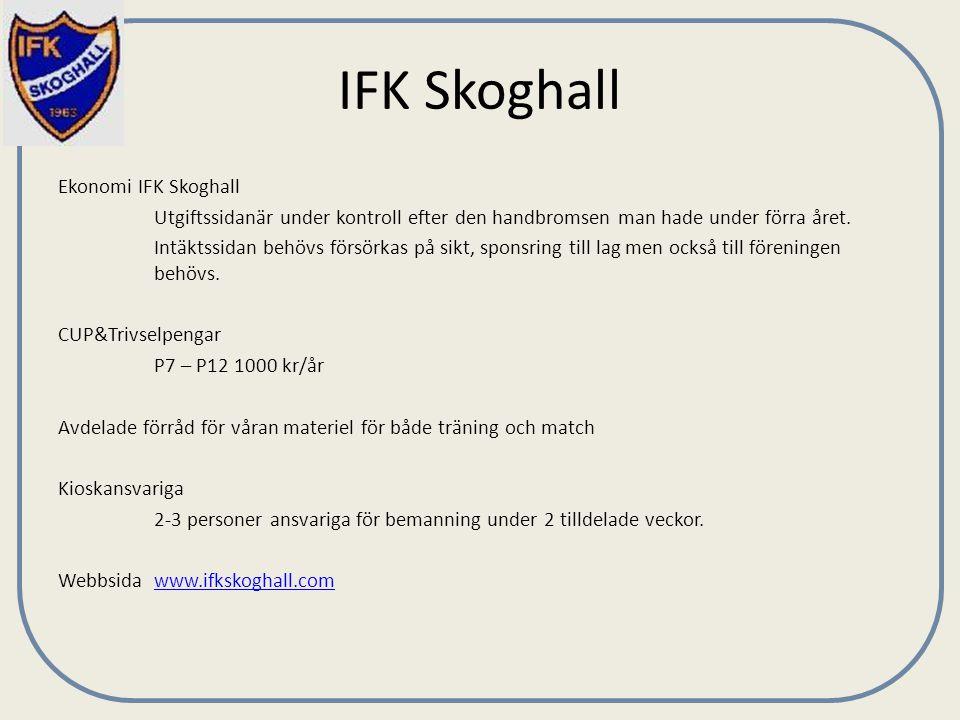IFK Skoghall Ekonomi IFK Skoghall Utgiftssidanär under kontroll efter den handbromsen man hade under förra året. Intäktssidan behövs försörkas på sikt