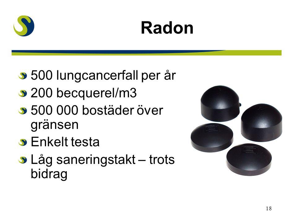 18 Radon 500 lungcancerfall per år 200 becquerel/m3 500 000 bostäder över gränsen Enkelt testa Låg saneringstakt – trots bidrag