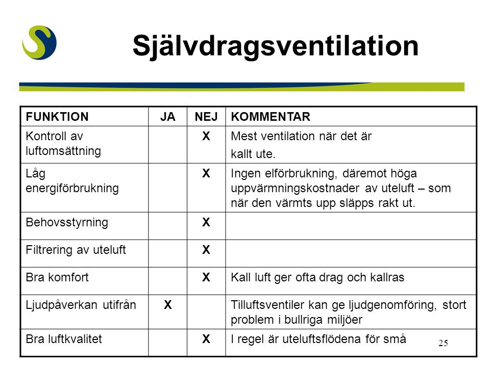 25 Självdragsventilation FUNKTIONJANEJKOMMENTAR Kontroll av luftomsättning XMest ventilation när det är kallt ute. Låg energiförbrukning XIngen elförb