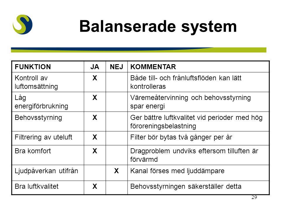 29 Balanserade system FUNKTIONJANEJKOMMENTAR Kontroll av luftomsättning XBåde till- och frånluftsflöden kan lätt kontrolleras Låg energiförbrukning XV