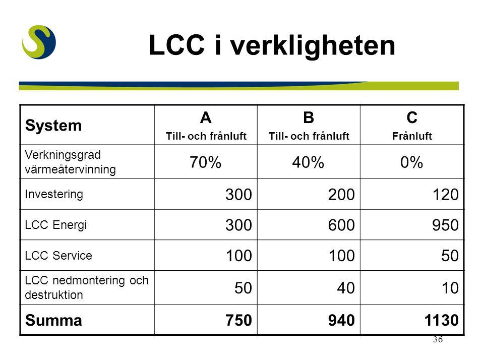 36 LCC i verkligheten System A Till- och frånluft B Till- och frånluft C Frånluft Verkningsgrad värmeåtervinning 70%40%0% Investering 300200120 LCC Energi 300600950 LCC Service 100 50 LCC nedmontering och destruktion 504010 Summa7509401130