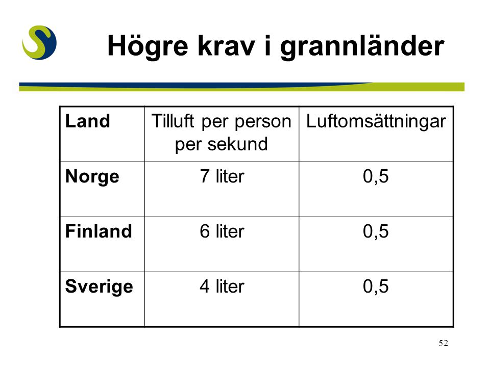52 Högre krav i grannländer LandTilluft per person per sekund Luftomsättningar Norge7 liter0,5 Finland6 liter0,5 Sverige4 liter0,5